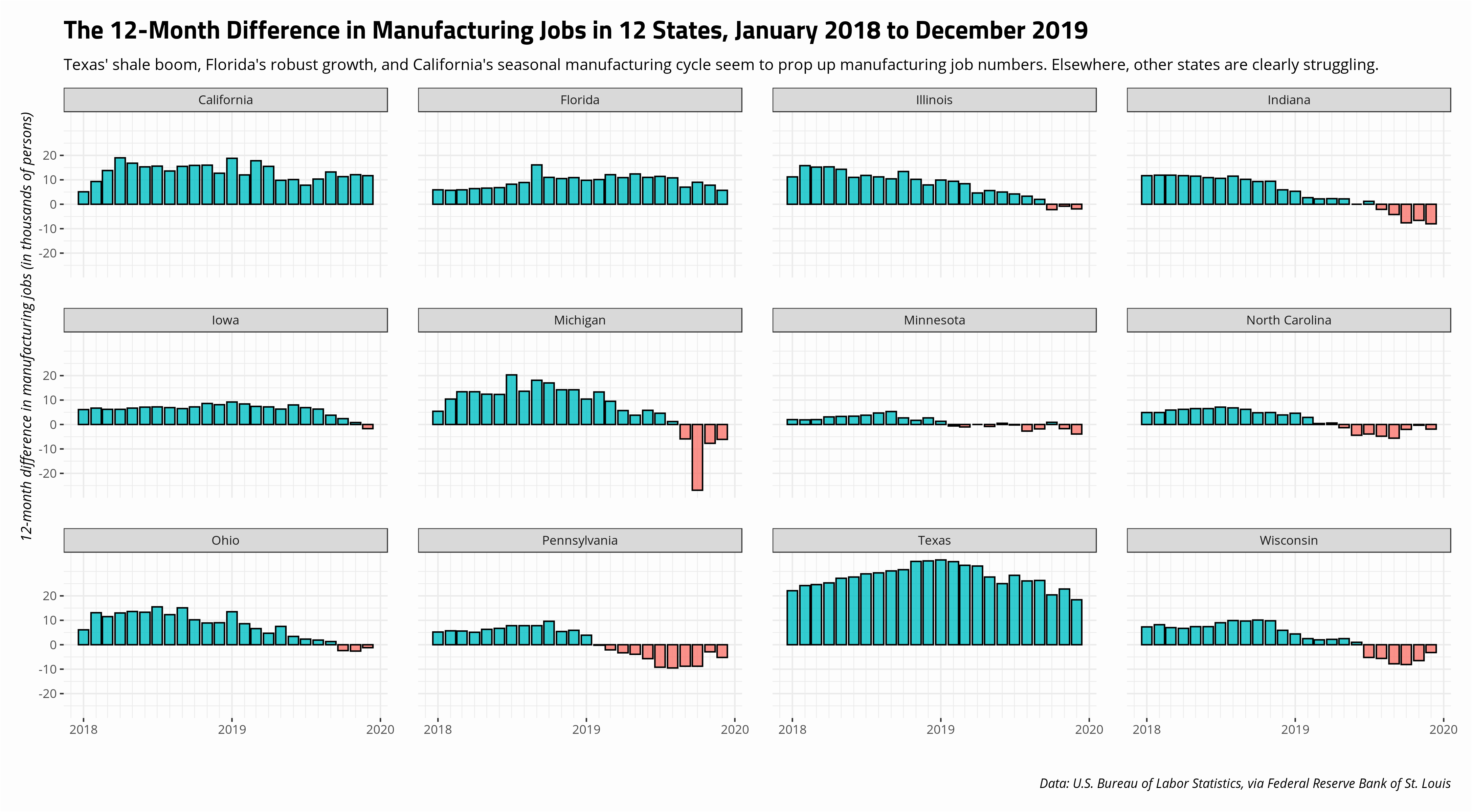 plot of chunk 12-month-difference-manufacturing-across-12-states