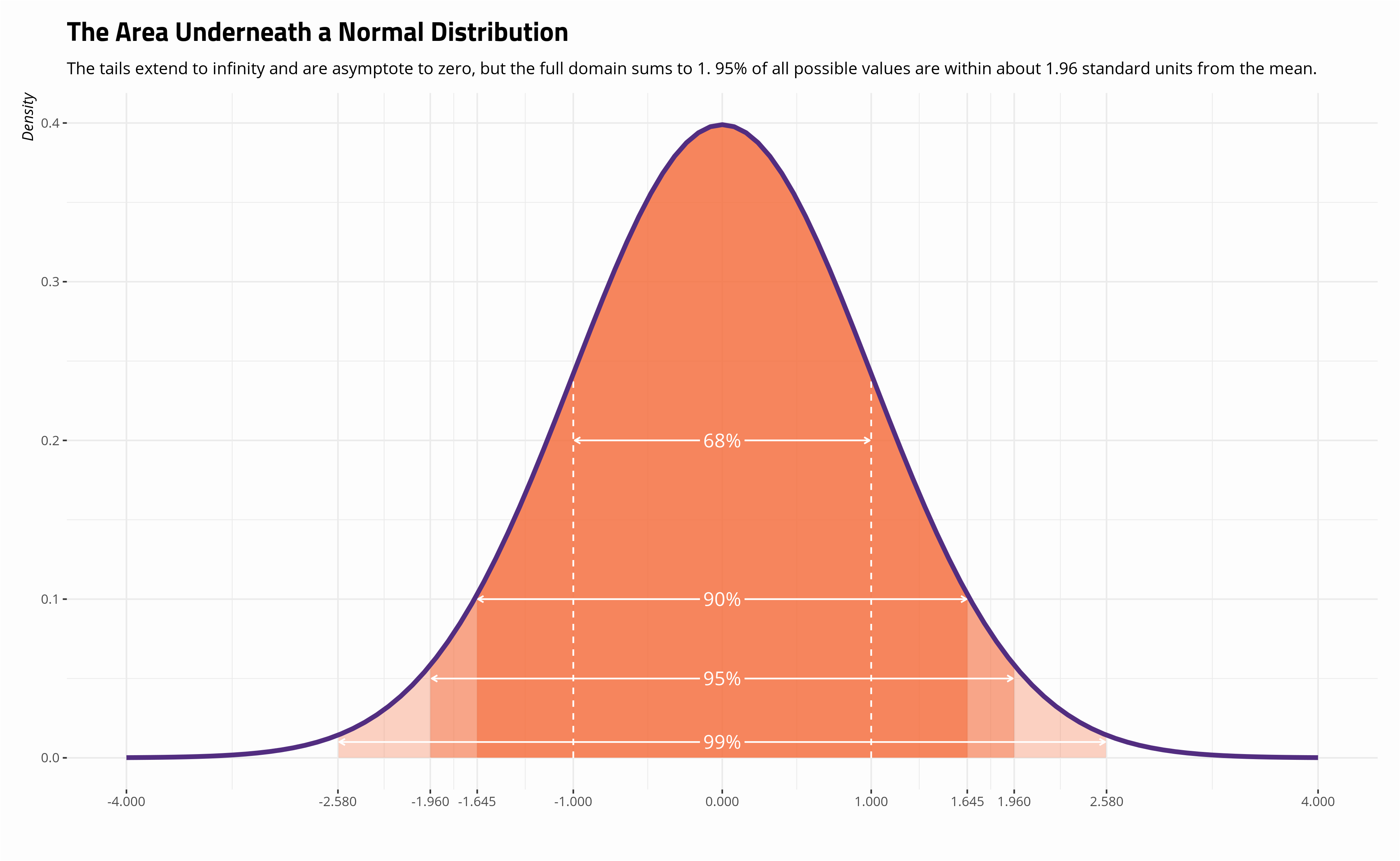 plot of chunk a-normal-distribution-with-areas-under-curve