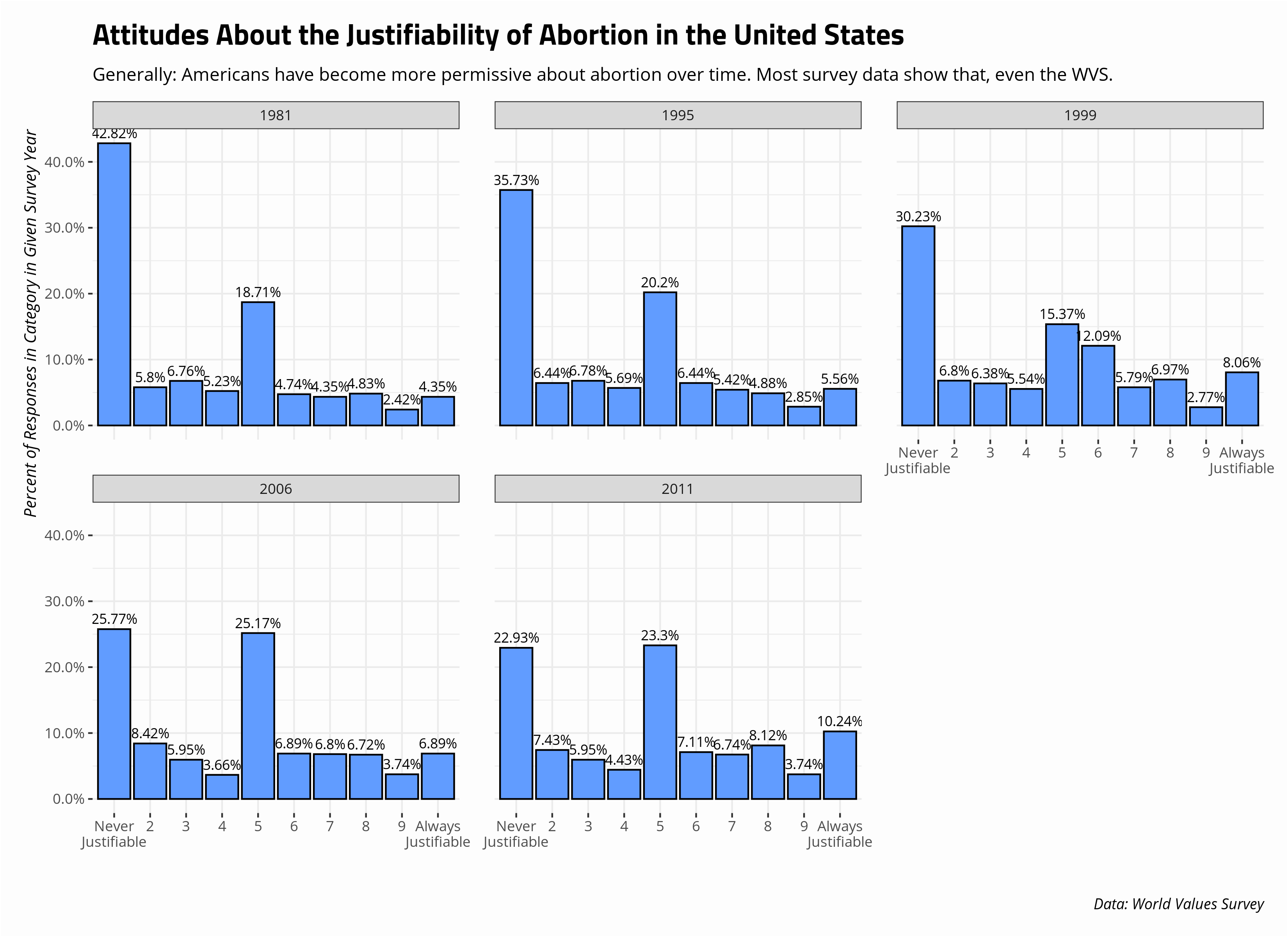 plot of chunk abortion-attitudes-united-states-wvs-1981-2011