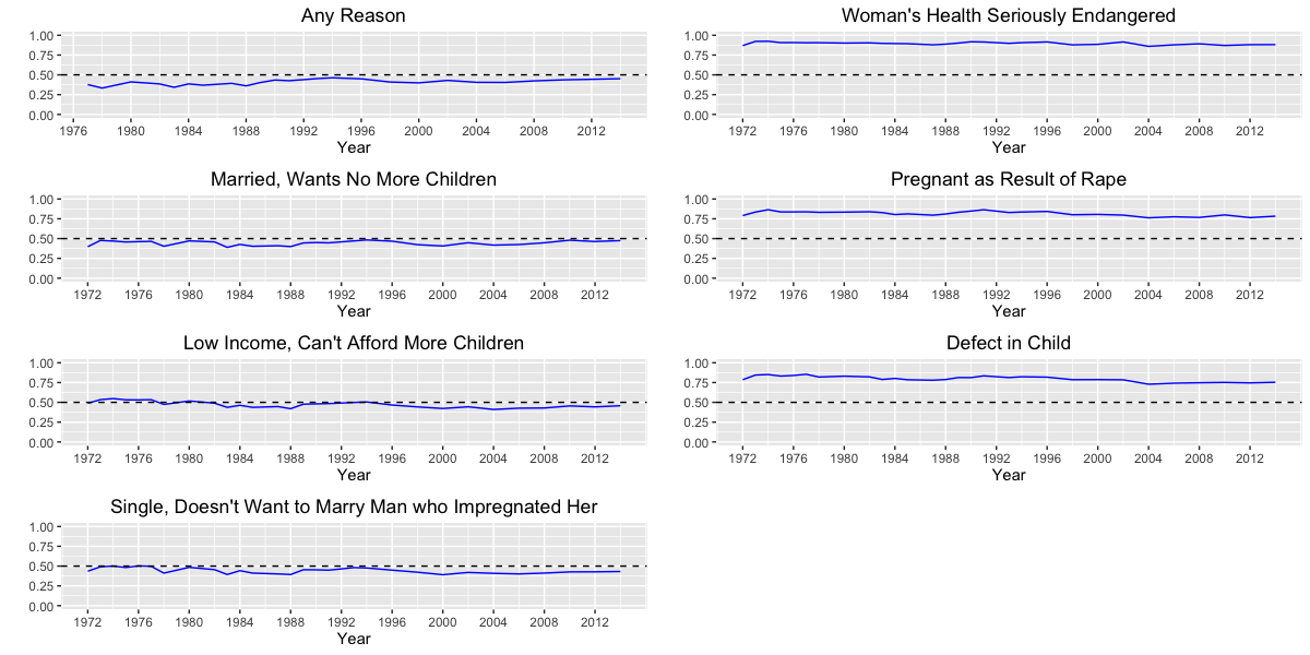Line charts of American attitudes about abortion (GSS)
