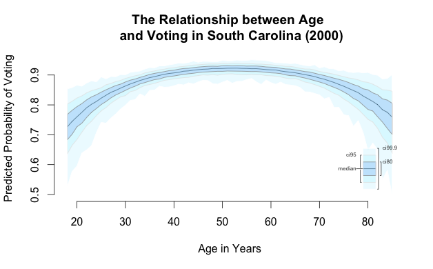 The relationship between age and voting in South Carolina (2000)