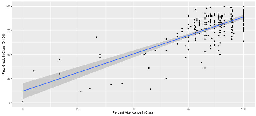 A Scatterplot of the Relationship between Class Attendance and Final Grade (Fall 2014-Spring 2016)