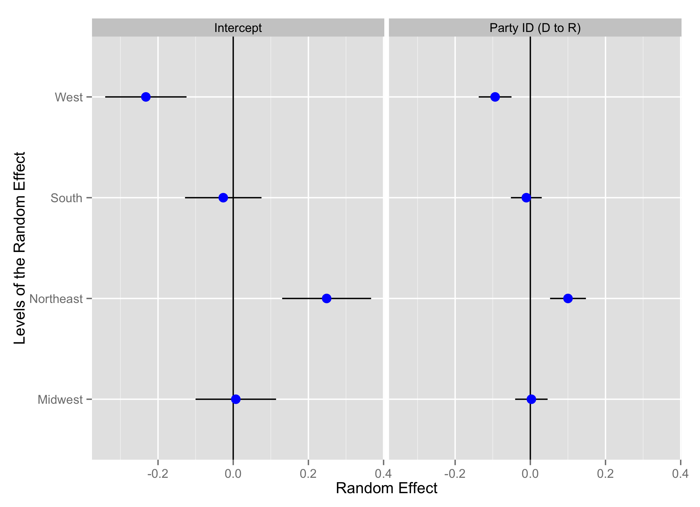 A caterpillar plot of the random effects in Model 1 (support for police permits) with random intercept for region and random slope for party ID (1994-2014).