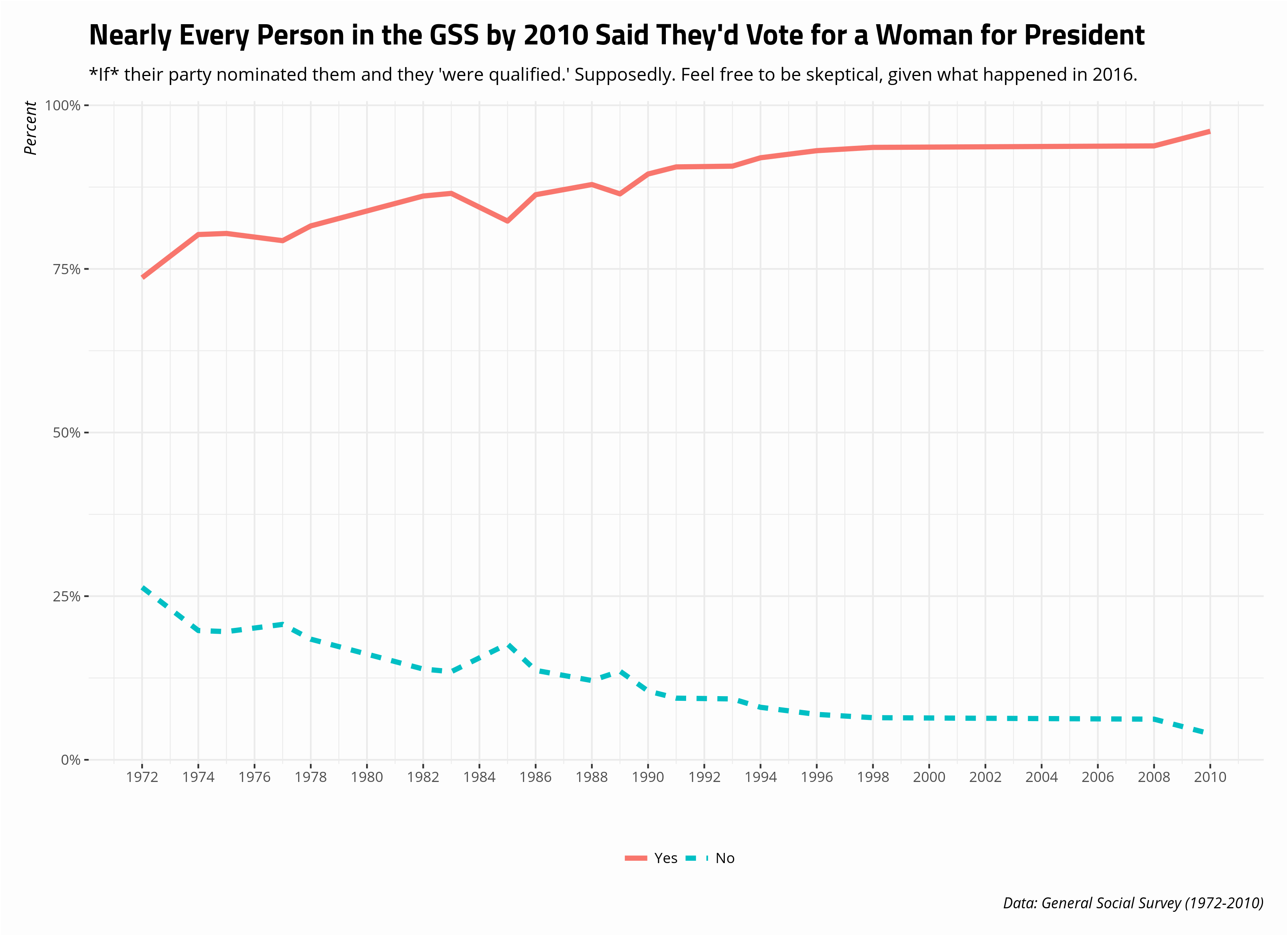 plot of chunk gss-would-vote-for-a-women-for-president