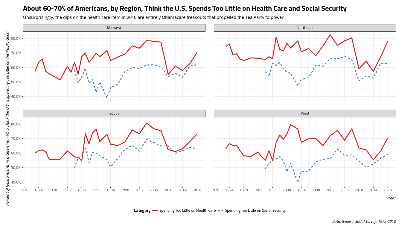 plot of chunk gss7218-too-little-spending-health-care-social-security