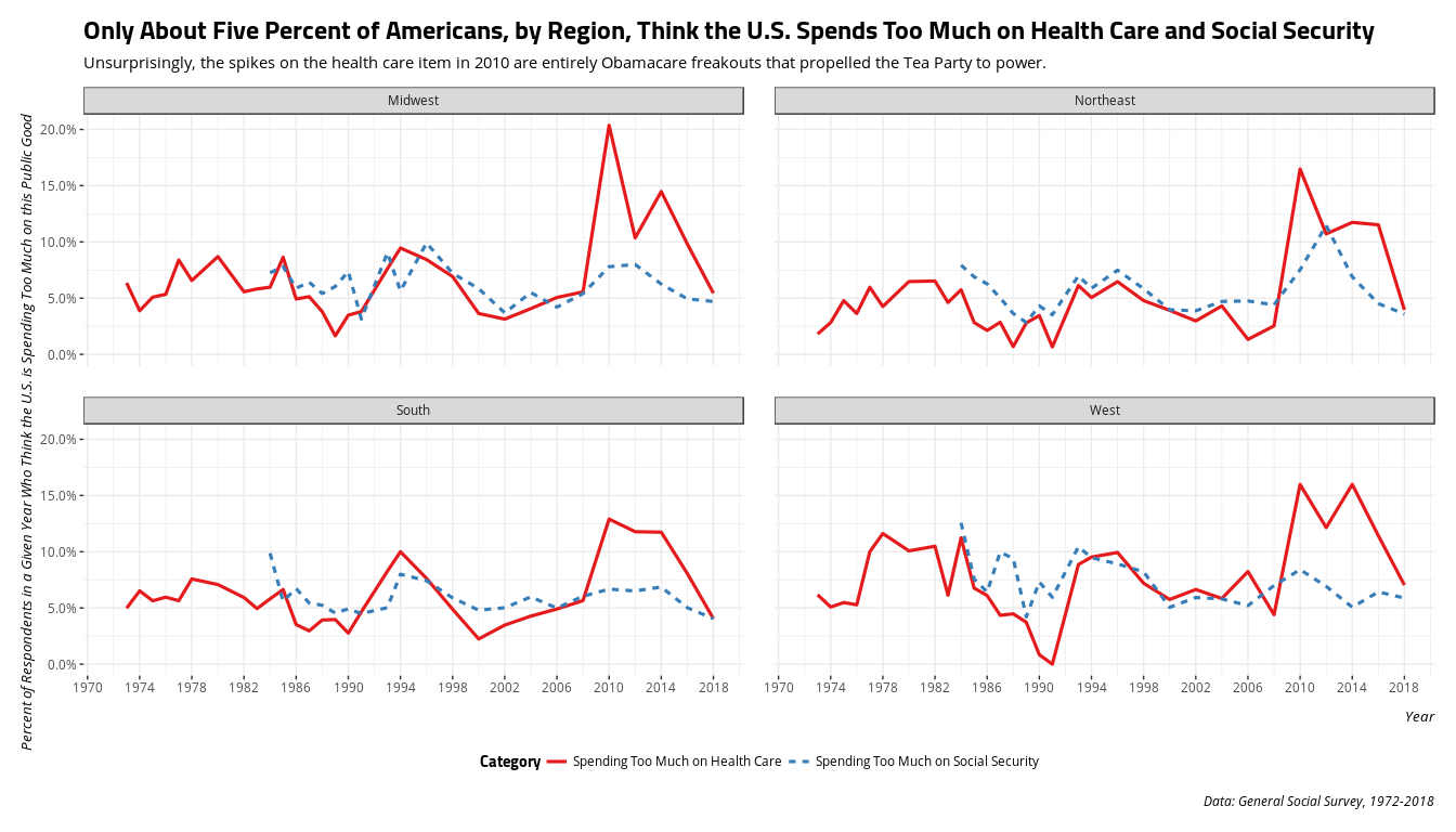 plot of chunk gss7218-too-much-spending-health-care-social-security