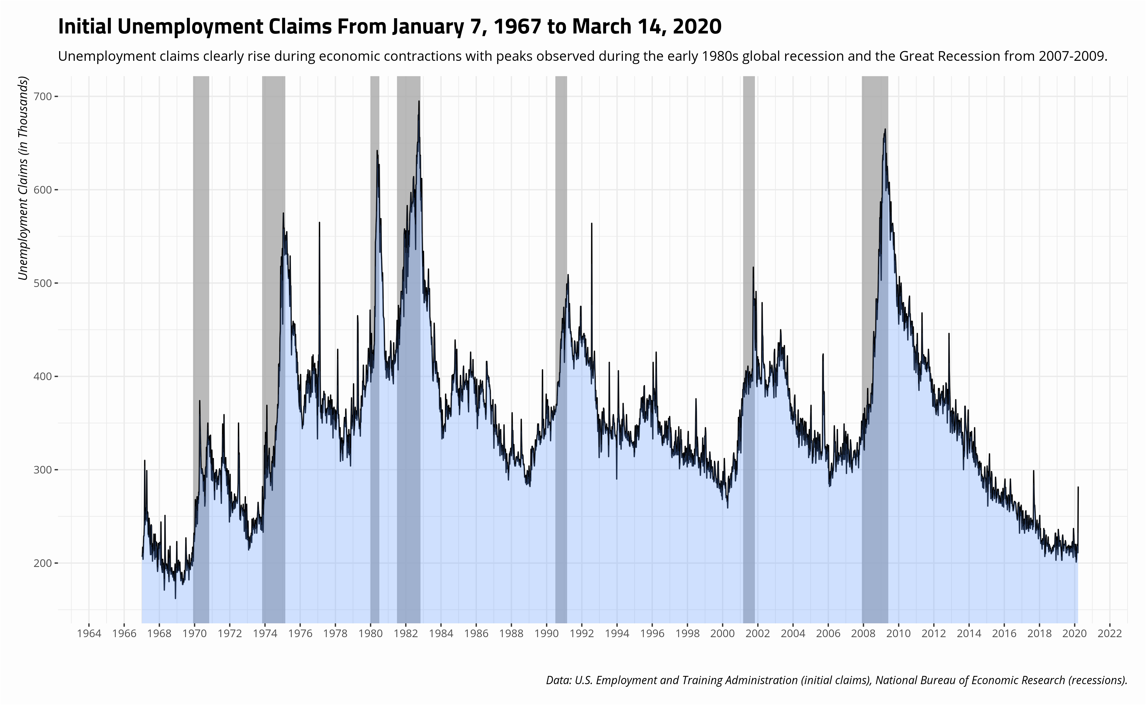 plot of chunk initial-claims-data-1967-before-covid19