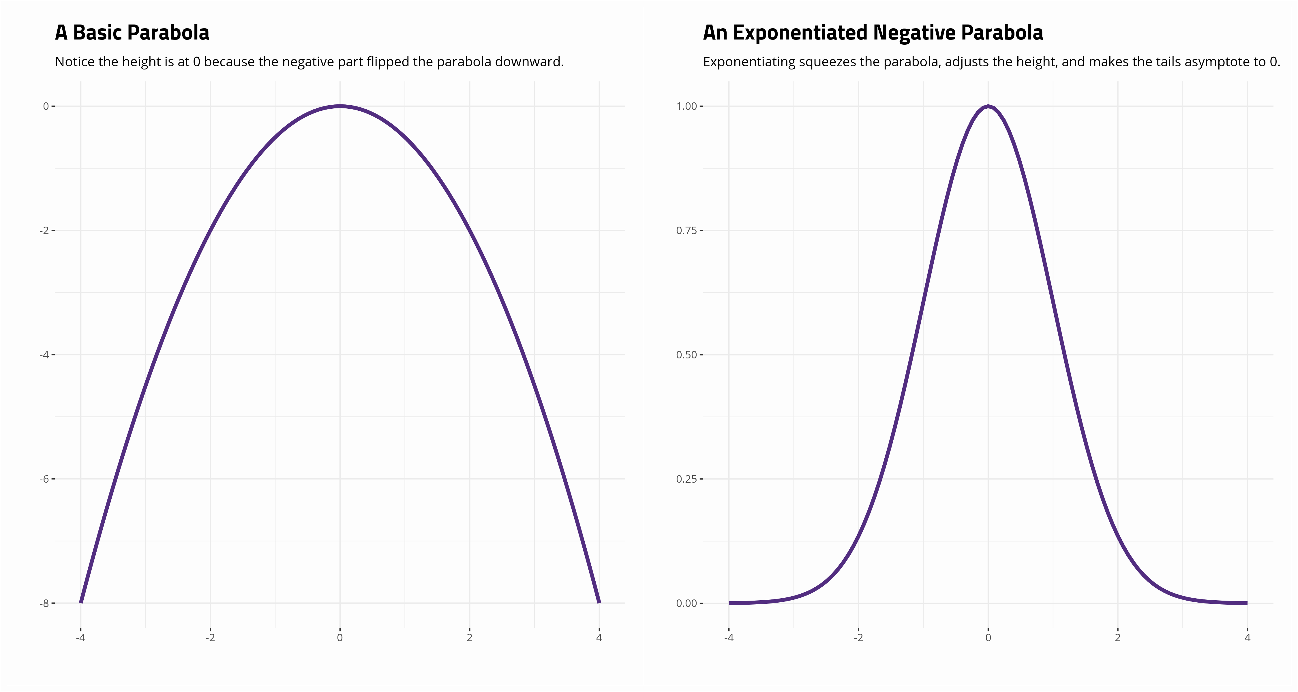 plot of chunk parabola-exponentiated
