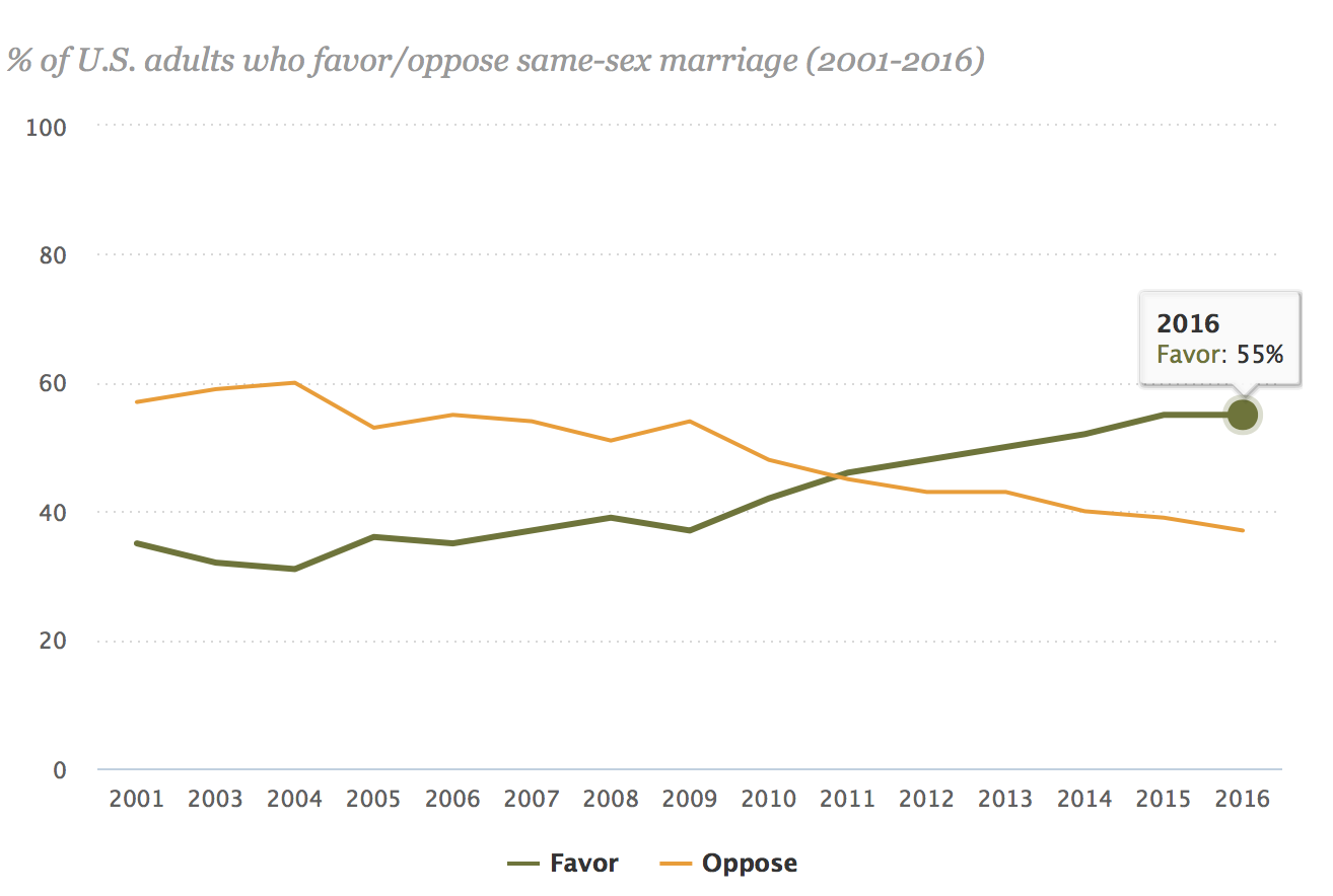 Support for same-sex marriage, 2001-2016 (Pew)