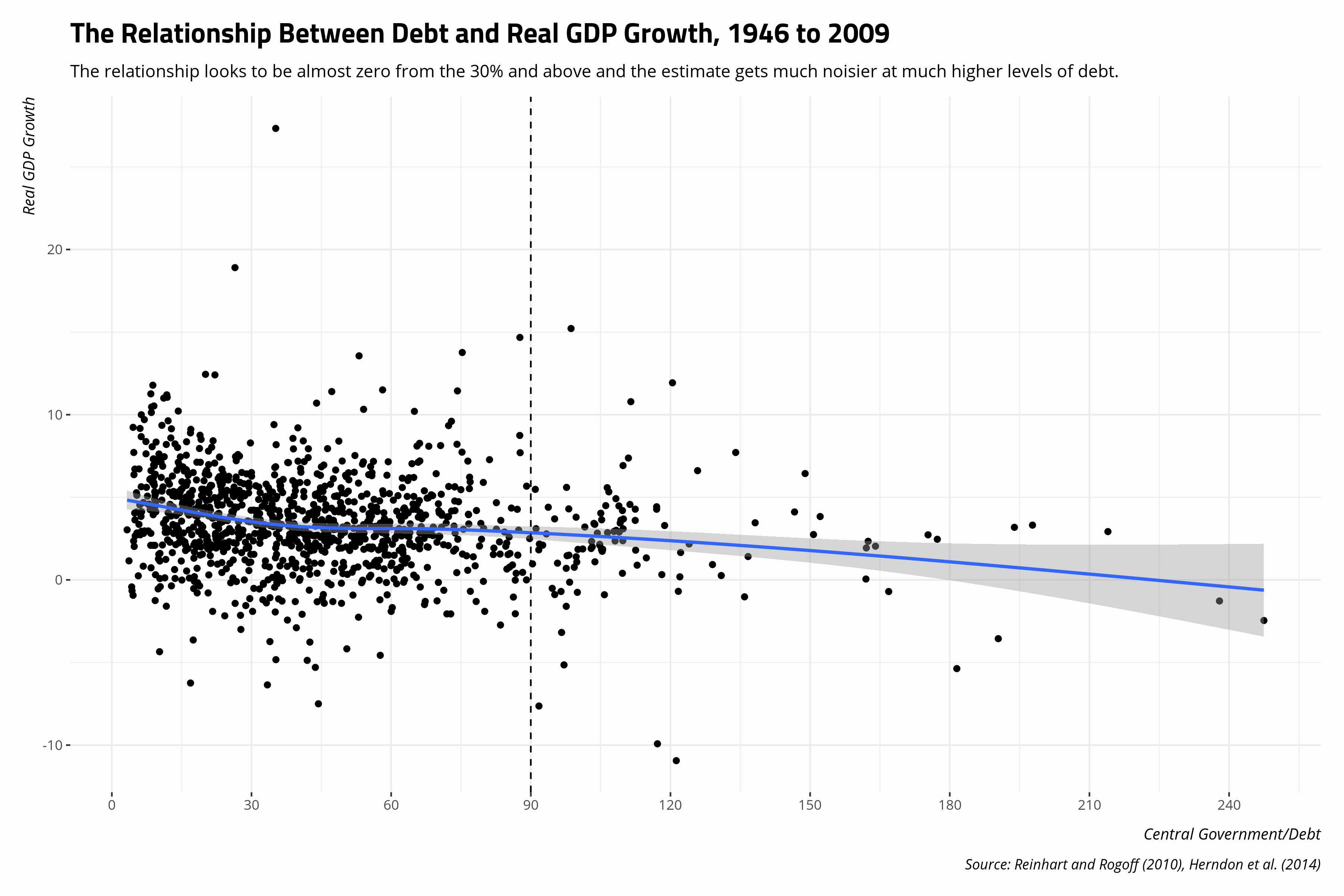 plot of chunk relationship-between-debt-real-gdp-growth-1946-2009
