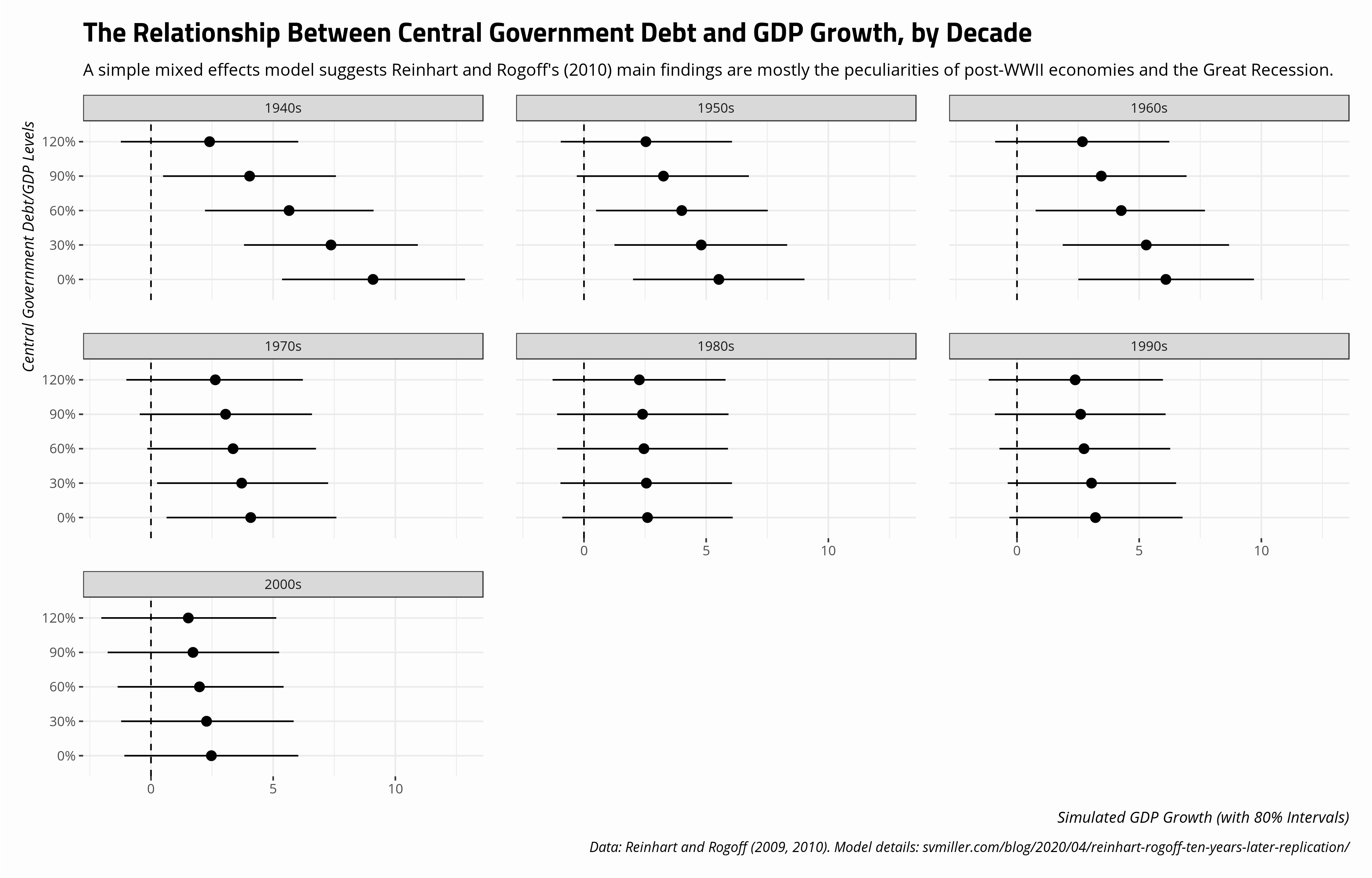 plot of chunk relationship-between-debt-real-gdp-growth-by-decade