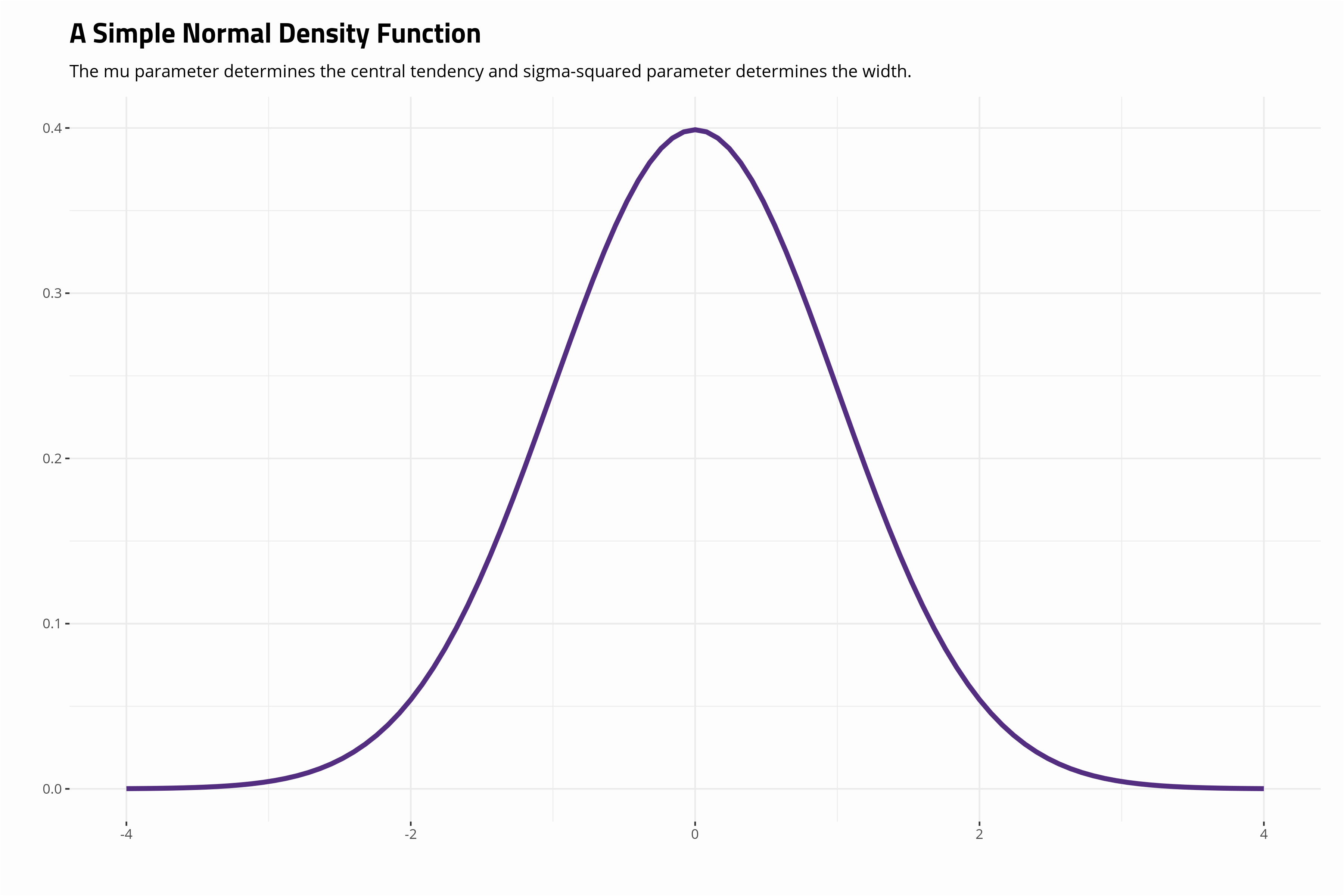 plot of chunk super-simple-normal-distribution