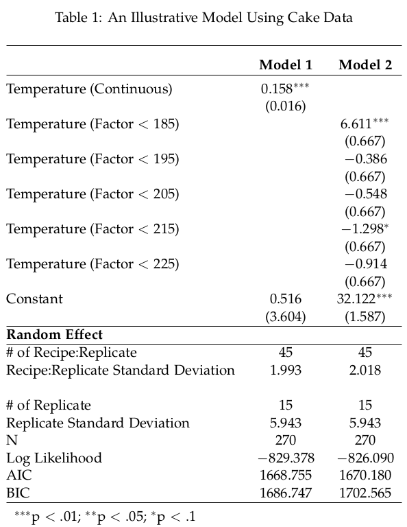 LaTeX table made and modified in R.