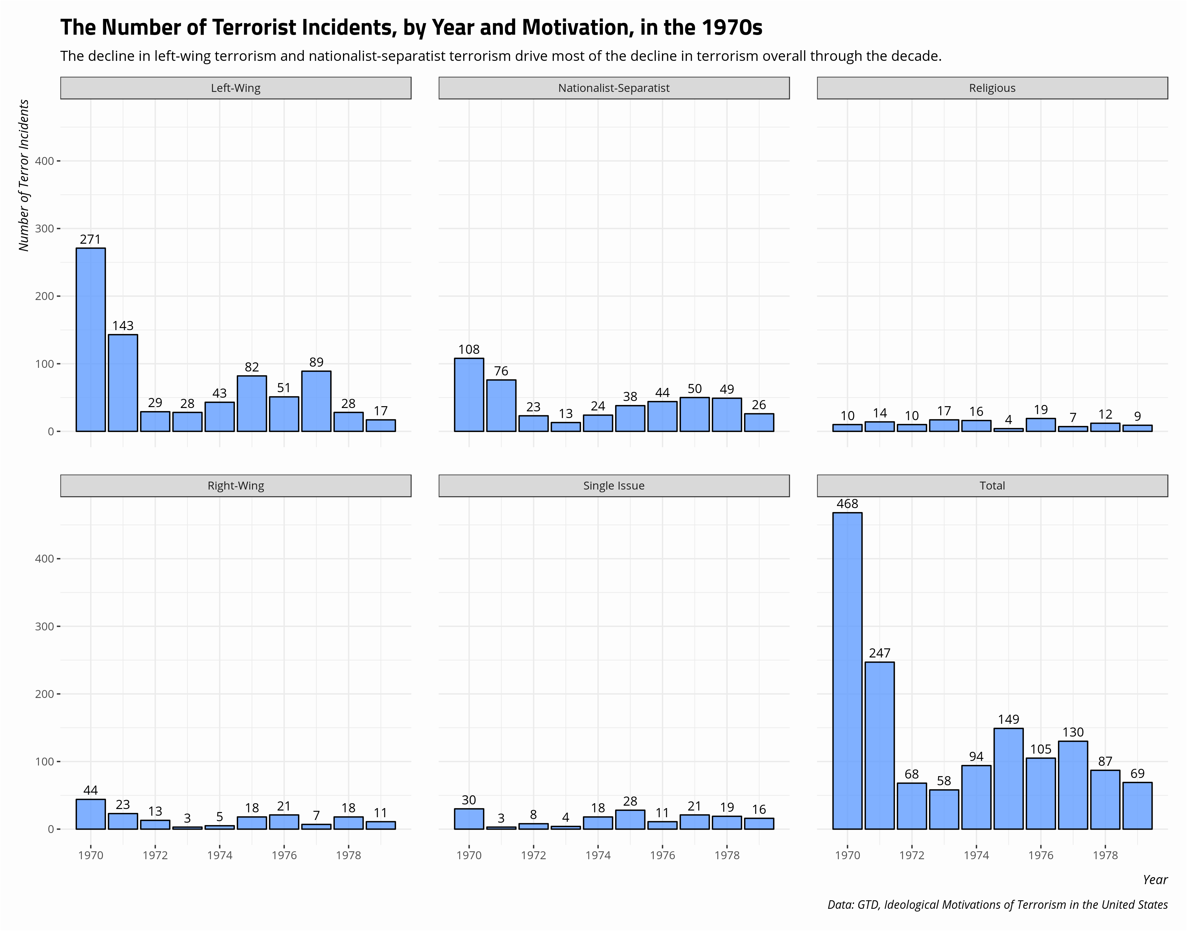 plot of chunk terrorism-incidents-by-year-motivation-1970s