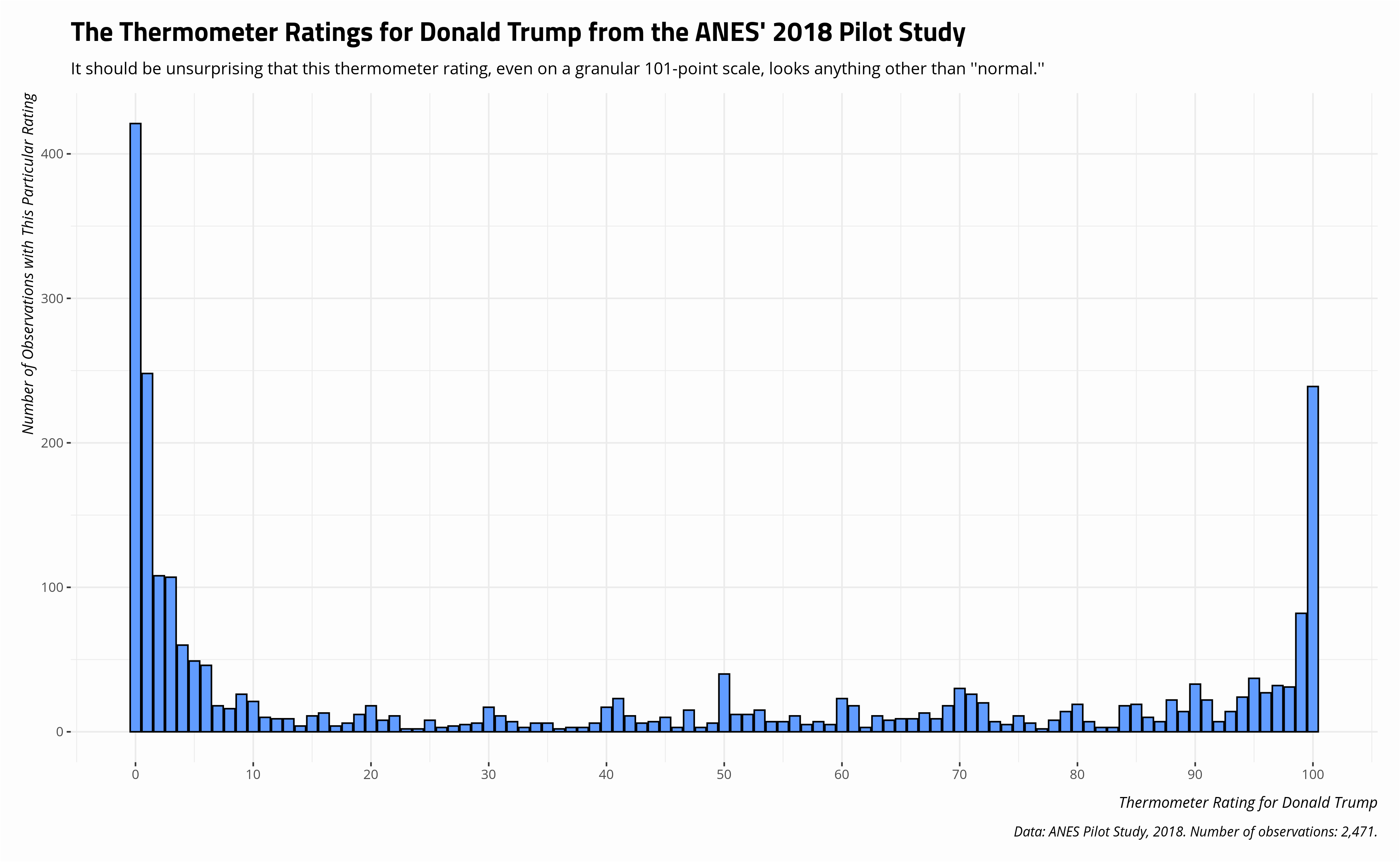 plot of chunk thermometer-rating-donald-trump-anes-2018