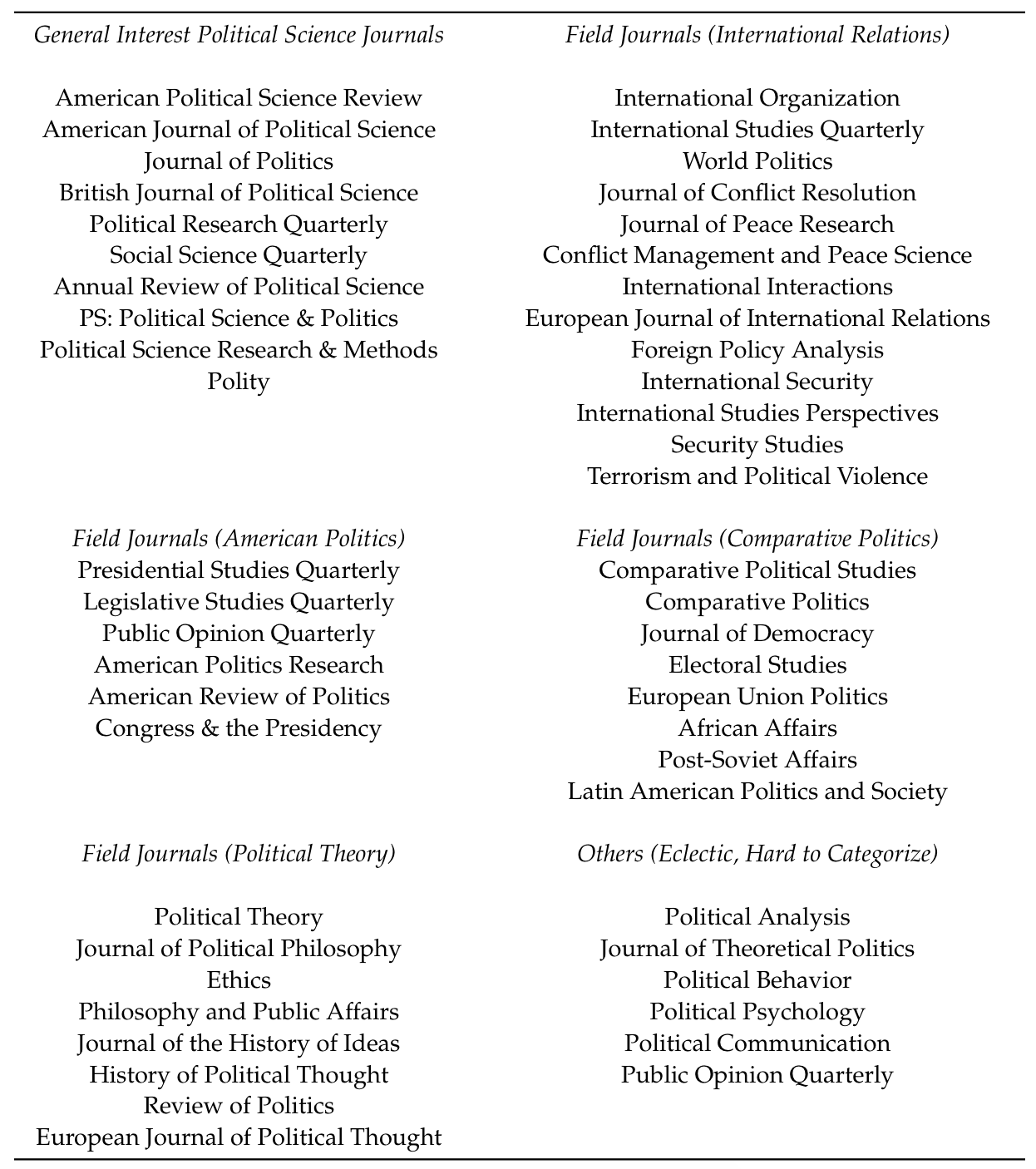 Top Journals in Political Science